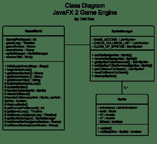 Javafx 2 game tutorial part 2 dzone java figure 1 ccuart Choice Image