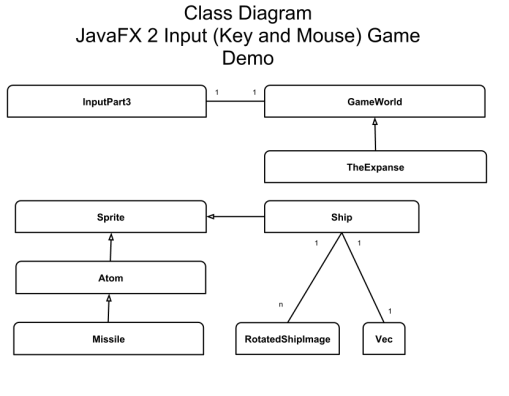 JavaFX 2 GameTutorial Part 3 - DZone Java