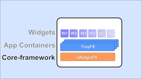 High Level Architecture of the core widget framework