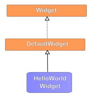 A hello world widget class extending from the eWidgetFX default widget class.